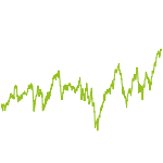 wikifolio-Chart: ChancePLUS