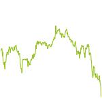 wikifolio-Chart: Niedriges KGV