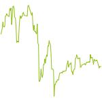 wikifolio-Chart: Indikator nach Gebert+Goerke
