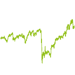 wikifolio-Chart: GlobeDivStrategie