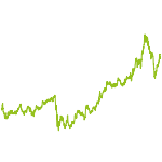 wikifolio-Chart: ONLY BERKSHIRE HATHAWAY