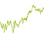 wikifolio-Chart: Besondere Chancen