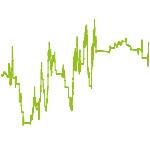 wikifolio-Chart: Momentumtrend