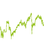 wikifolio-Chart: Take opportunities, limit risk