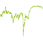 wikifolio-Chart: Top KGV