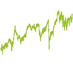 wikifolio-Chart: Schweiz Premium