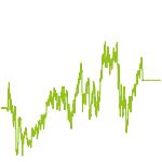 wikifolio-Chart: TOP INNOVATION TECH. STAR