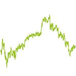 wikifolio-Chart: Standard & Spezial  Value