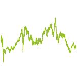 wikifolio-Chart: AktienTrade