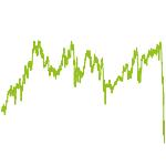 wikifolio-Chart: AIRC® Cross Pacific