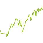 wikifolio-Chart: Wachstums-Wert-Mischung