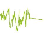 wikifolio-Chart: Real-Europe