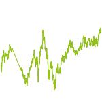 wikifolio-Chart: Schwellenländer - ETFs und Aktien