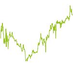 wikifolio-Chart: US Millionaires Trust