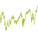 wikifolio-Chart: Immobilien Portfolio