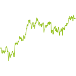 wikifolio-Chart: Basis-Investment