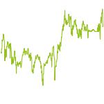wikifolio-Chart: Trend Aktien Deutschland