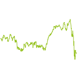wikifolio-Chart: Biotec Pharma Aktientrading