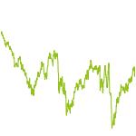 wikifolio-Chart: NRI Diamanten USA