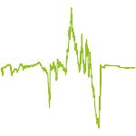 wikifolio-Chart: CBach Vega