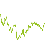 wikifolio-Chart: LOW VOLA OPPORTUNITIES