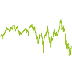 wikifolio-Chart: Biotech plus