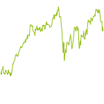 wikifolio-Chart: FK Sustainable Value CHF