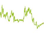 wikifolio-Chart: BW Shortterm