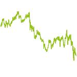 wikifolio-Chart: Boom-Crash-Boom