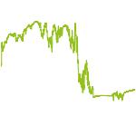 wikifolio-Chart: Strategie Derivate-Werte