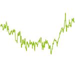 wikifolio-Chart: MK Technologie Opportunities