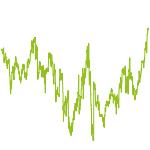 wikifolio-Chart: MHEQ Defensive Aktienstrategie