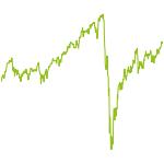 wikifolio-Chart: Anlagen aus eigenem Portfolio