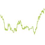wikifolio-Chart: Alpha mit Goldproduzenten