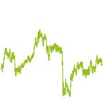 wikifolio-Chart: Carbon