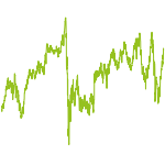 wikifolio-Chart: Wealth Architect Timing Model
