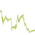 wikifolio-Chart: Champions