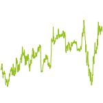 wikifolio-Chart: ATradingX Dachchamps