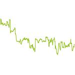 wikifolio-Chart: SweetTrader