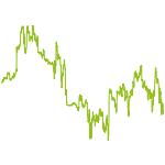 wikifolio-Chart: Komplex4You