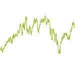 wikifolio-Chart: Investment-VONG 3