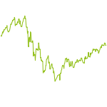 wikifolio-Chart: Technologie Wachstumsaktien