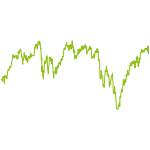 wikifolio-Chart: ETF Faktor-Strategie weltweit