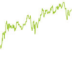 wikifolio-Chart: KMInvest Solid Growth