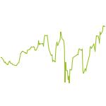 wikifolio-Chart: Antizyklisches Traden