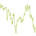 wikifolio-Chart: Phönix