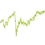 wikifolio-Chart: Groschenklauber