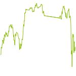 wikifolio-Chart: German Bluechips