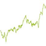 wikifolio-Chart: Tausend Tage Dow30