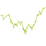 wikifolio-Chart: Modern Value Investing CT
